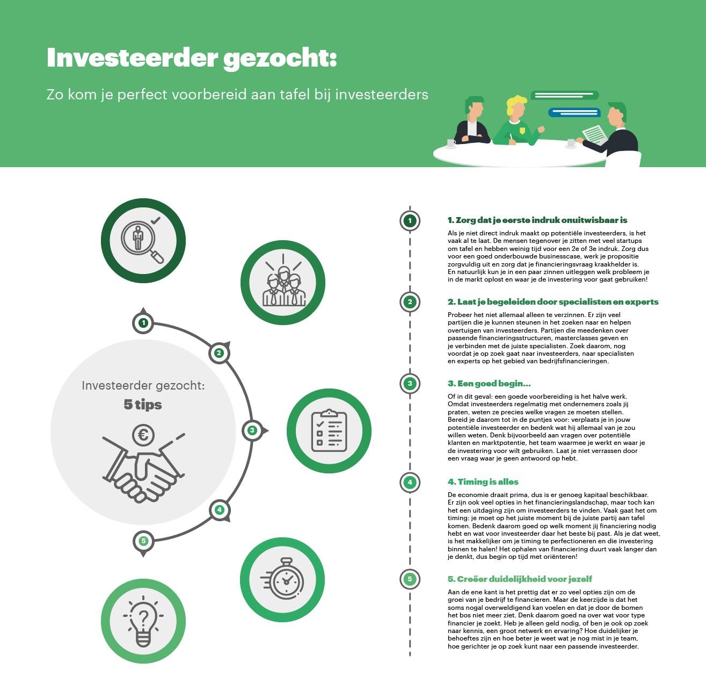 investeerder gezocht zoeken vinden startup