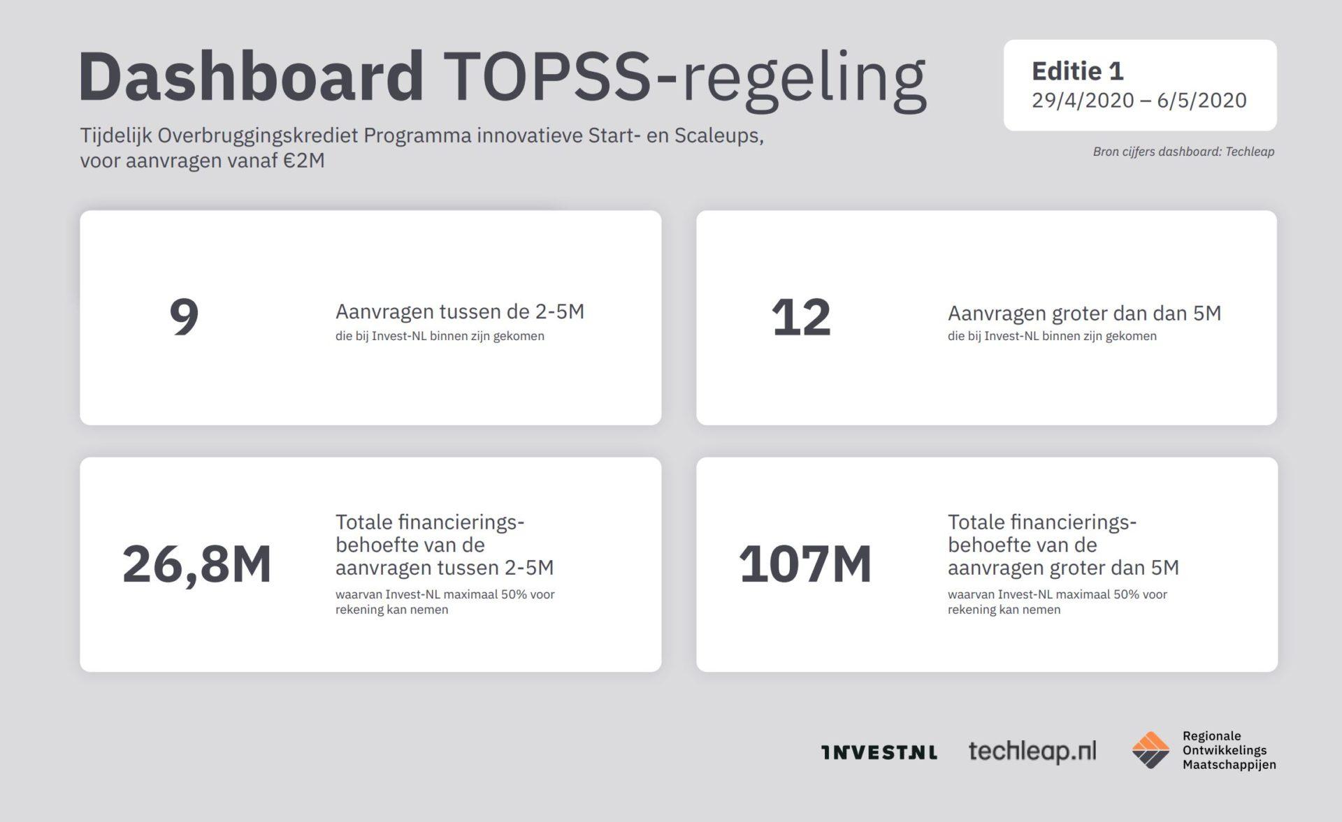 Dashboard TOPSS-regeling