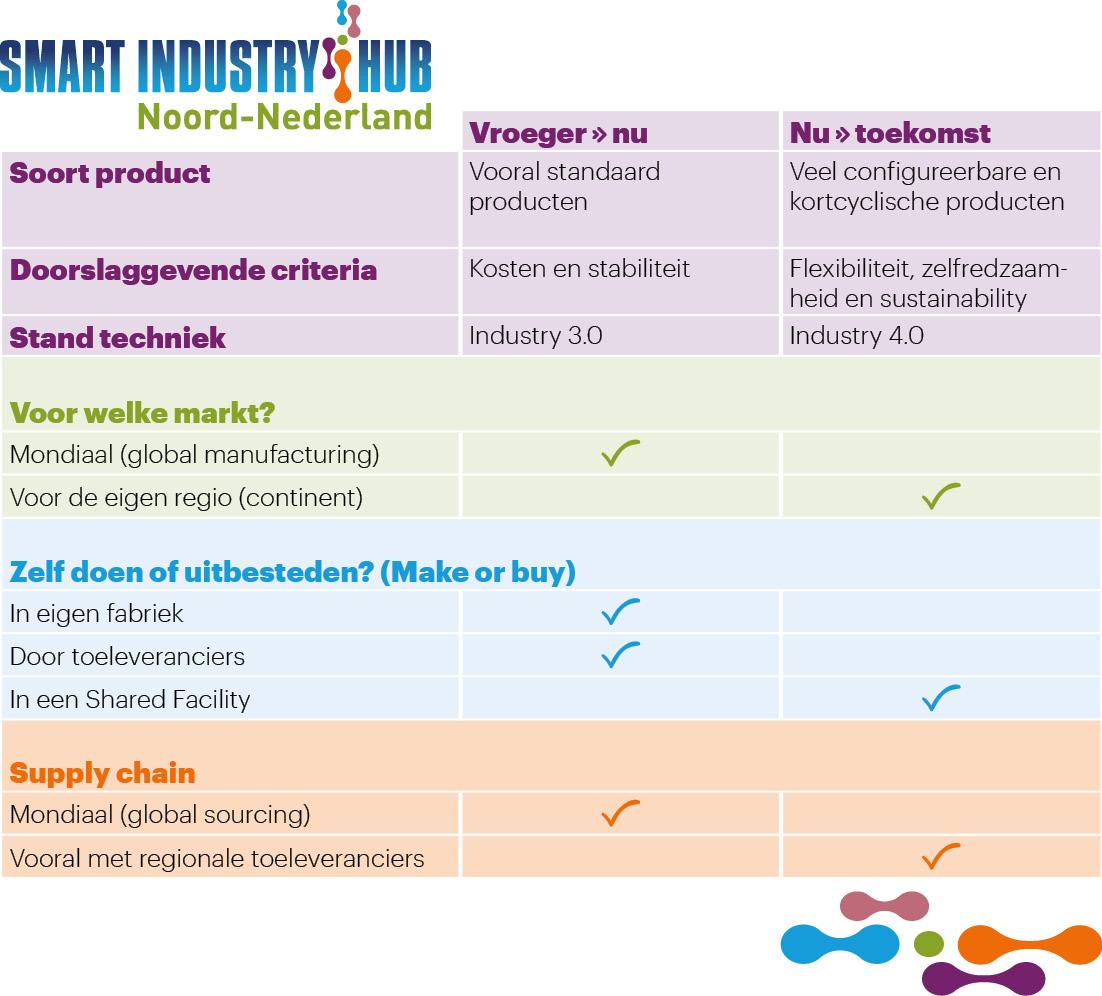 Smart Industry HUB