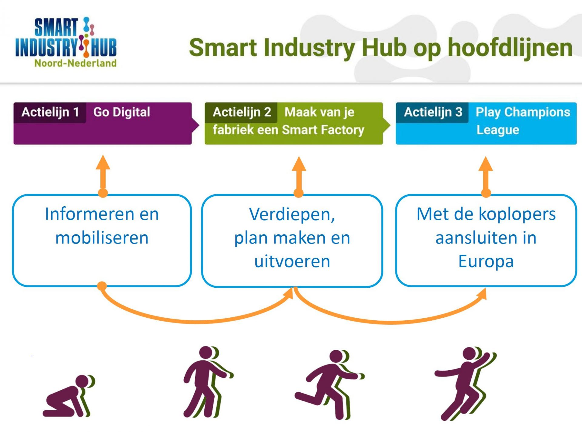 Recordbelangstelling voor opening Smart Industry Hub