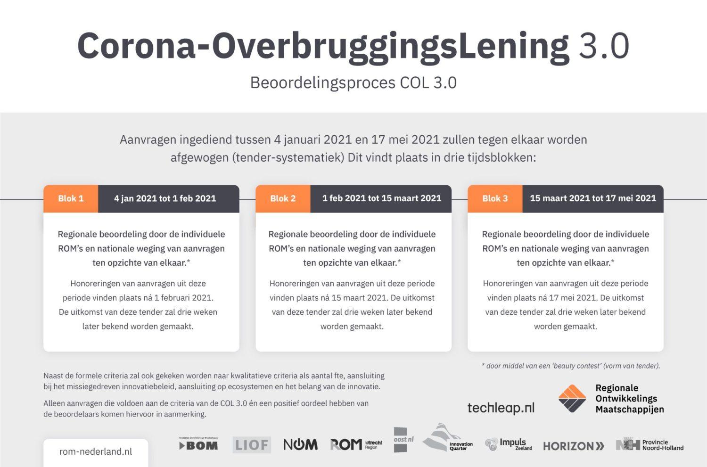 Corona-OverbruggingsLening verlengd, aanvragen vanaf vandaag mogelijk